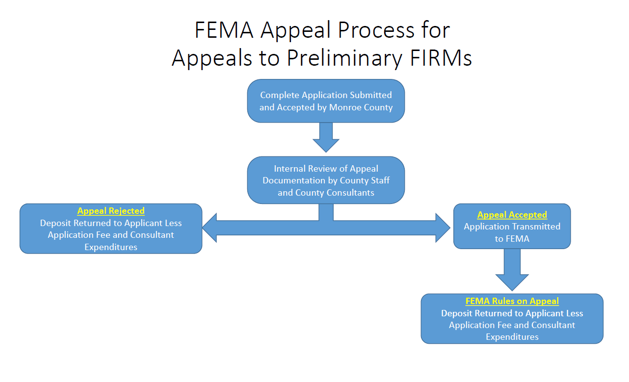 FEMA Appeal Process