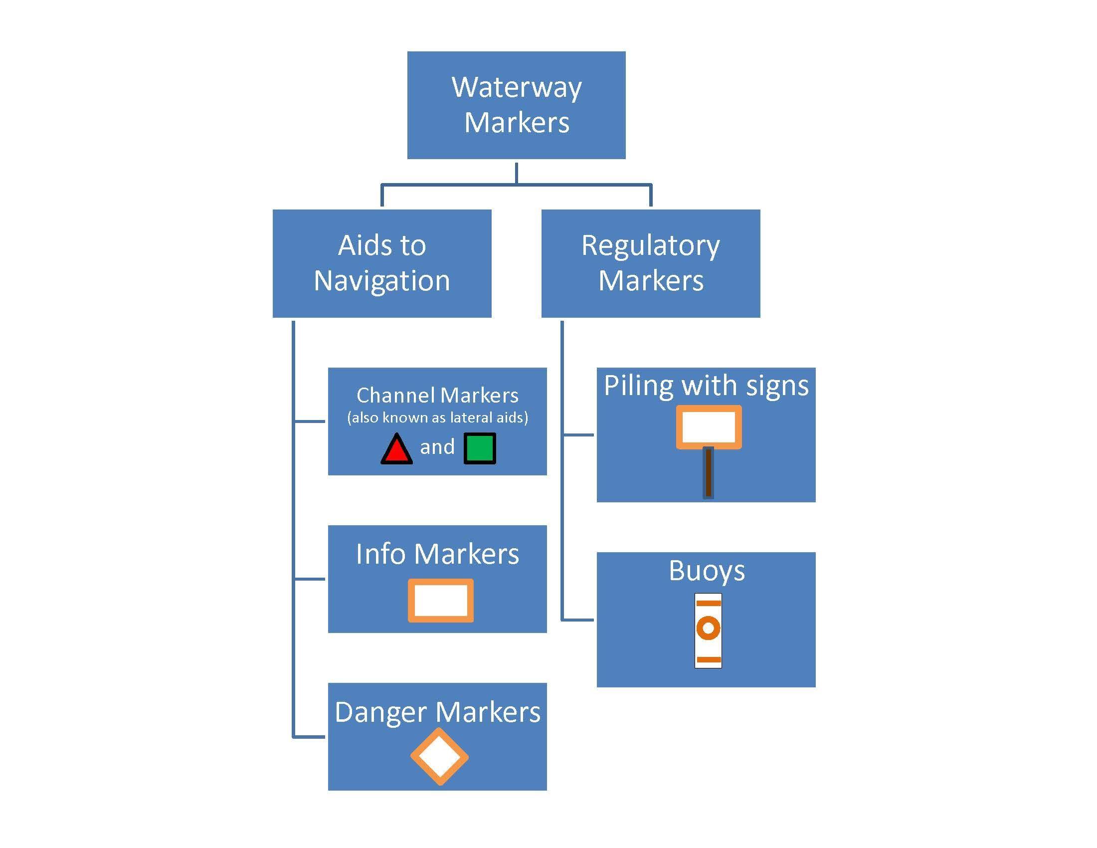 Waterway Markers Monroe County Fl Official Website